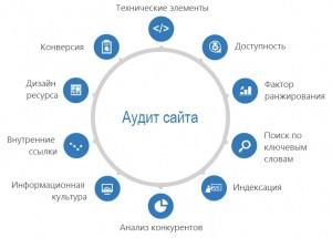 audit-saytov