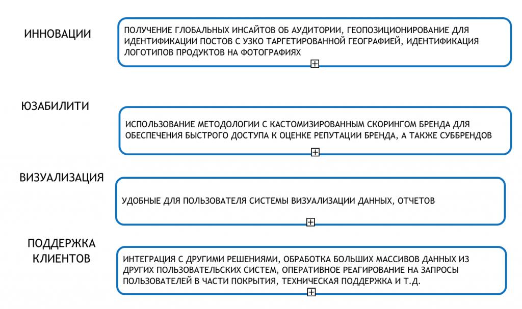 Ukrartmedia|Analiz dannykh sotsialnykh setey